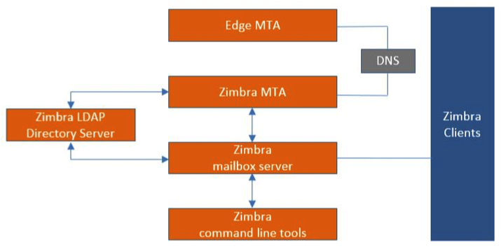 Zimbra Collaboration Administrator Guide