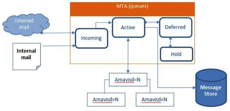 Zimbra Collaboration Administrator Guide