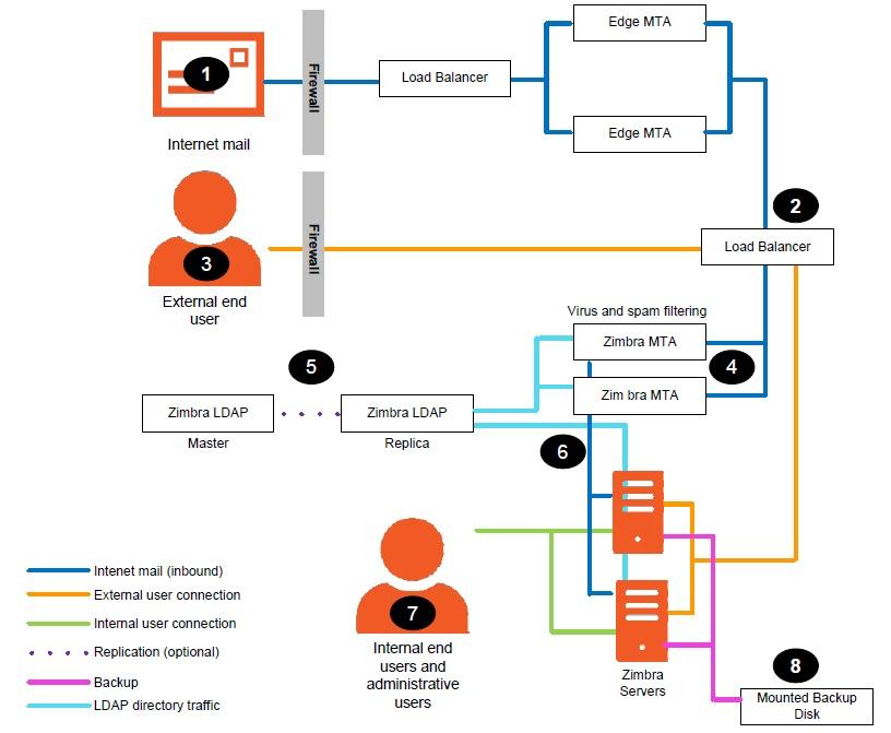 Zimbra Collaboration Administrator Guide version 8 8 6
